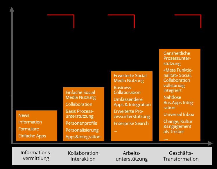 Entwicklungsstufen des Intranets, von der Informationsvermittlung zum digitalen Arbeitsplatz.