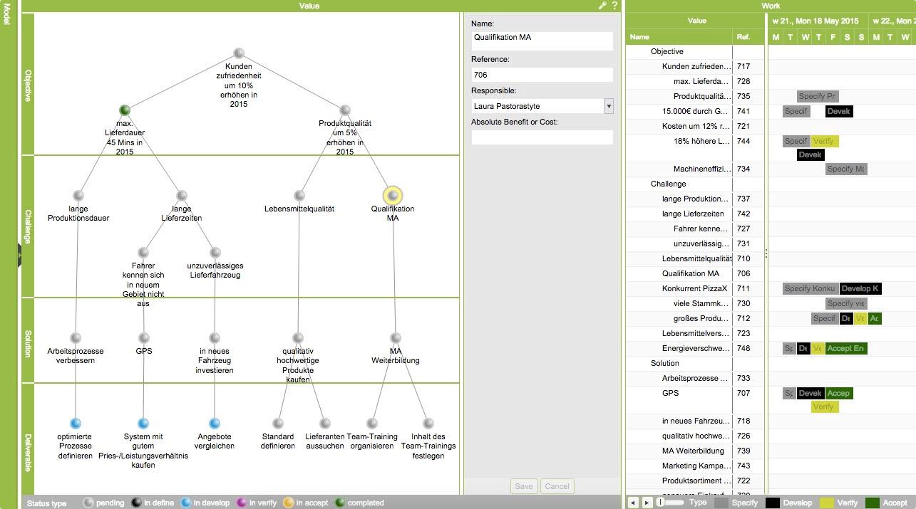 ValueMiner Aktivitätenansicht – Planung und Reporting