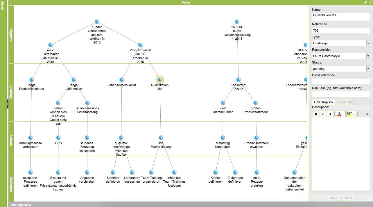 ValueMiner – Visualisierung der Zusammenhänge