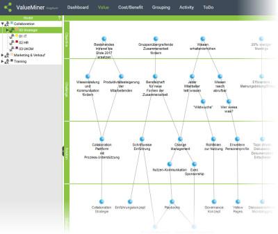 Anforderungsspezifikation mit ValueMiner - Einsatz für Collaboration-Projekte