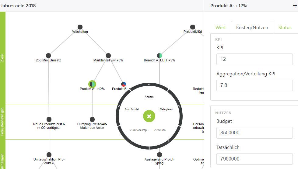 Visuelle Zielmodellierung-Software